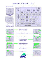 Click to get a PDF flyer - Adilas.biz system overview map